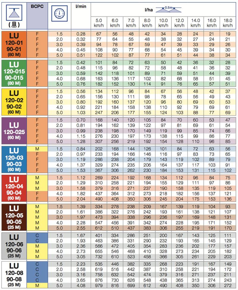 LUALL - Універсальний щільовий розпилювач Lechler LU 120-05