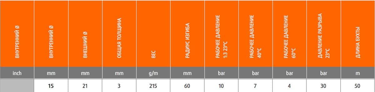 9150201510000 - Шланг Merlett Ragno CR 15 мм напірний 30 бар