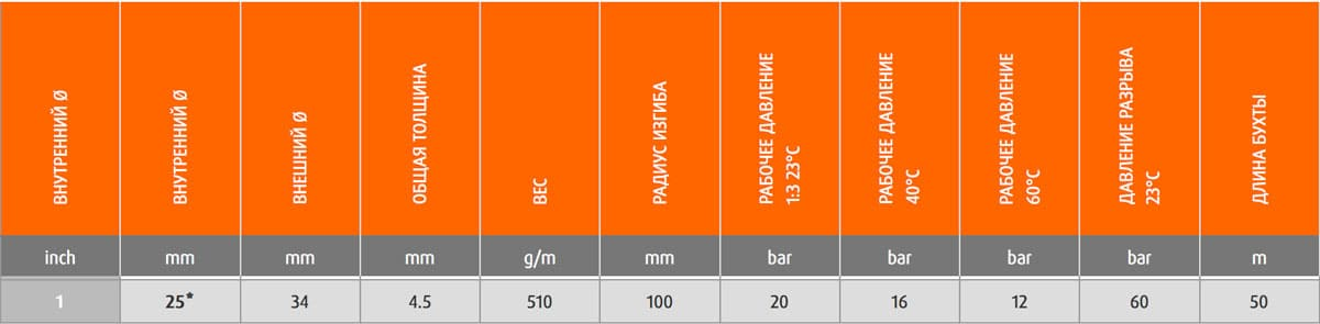 9150462540000 1 - Шланг Merlett Ragno 25 мм напірний 20 бар