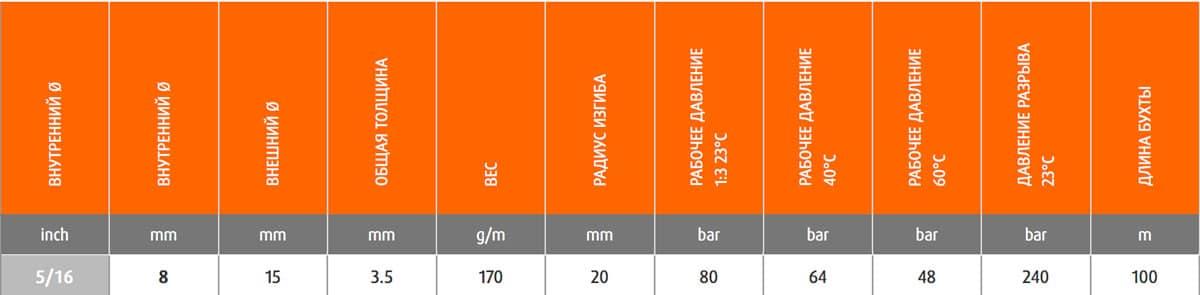 9150650850000 - Шланг Merlett Super Ragno 8 мм напірний 80 бар