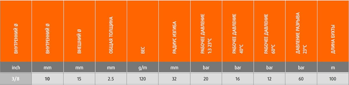 9150651090000 - Шланг Merlett Super Ragno 10 мм напірний 80 бар