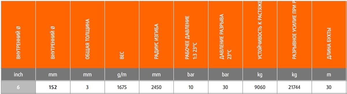 9151981509200 - Шланг Merlett Jamaica HD 150 мм напірний 30 бар